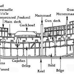 Parts Of A Pirate Ship Diagram Basic Automotive Wiring Shipsection.jpg (784×383) | Homeschool History Pinterest Principal, Sailing Ships And Ahoy Matey