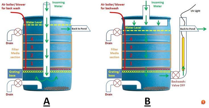 building a koi pond diagram airport er large diy canister filter. - the planted tank forum   filter pinterest aquariums