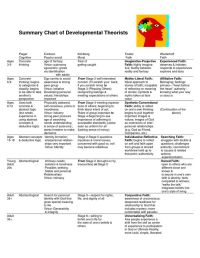 Chart of Developmental Theories