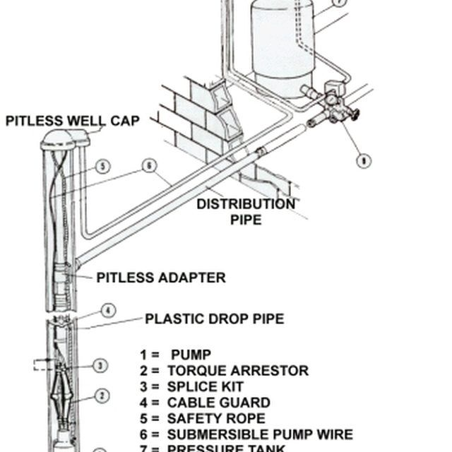 25+ best ideas about Submersible well pump on Pinterest