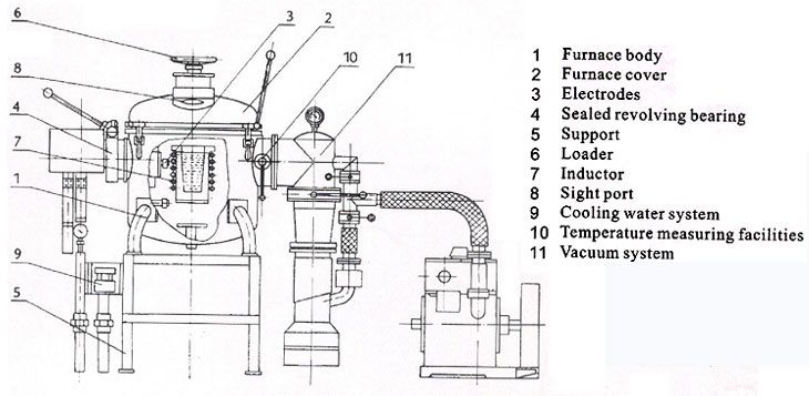 Induction Heating Circuit Diagram