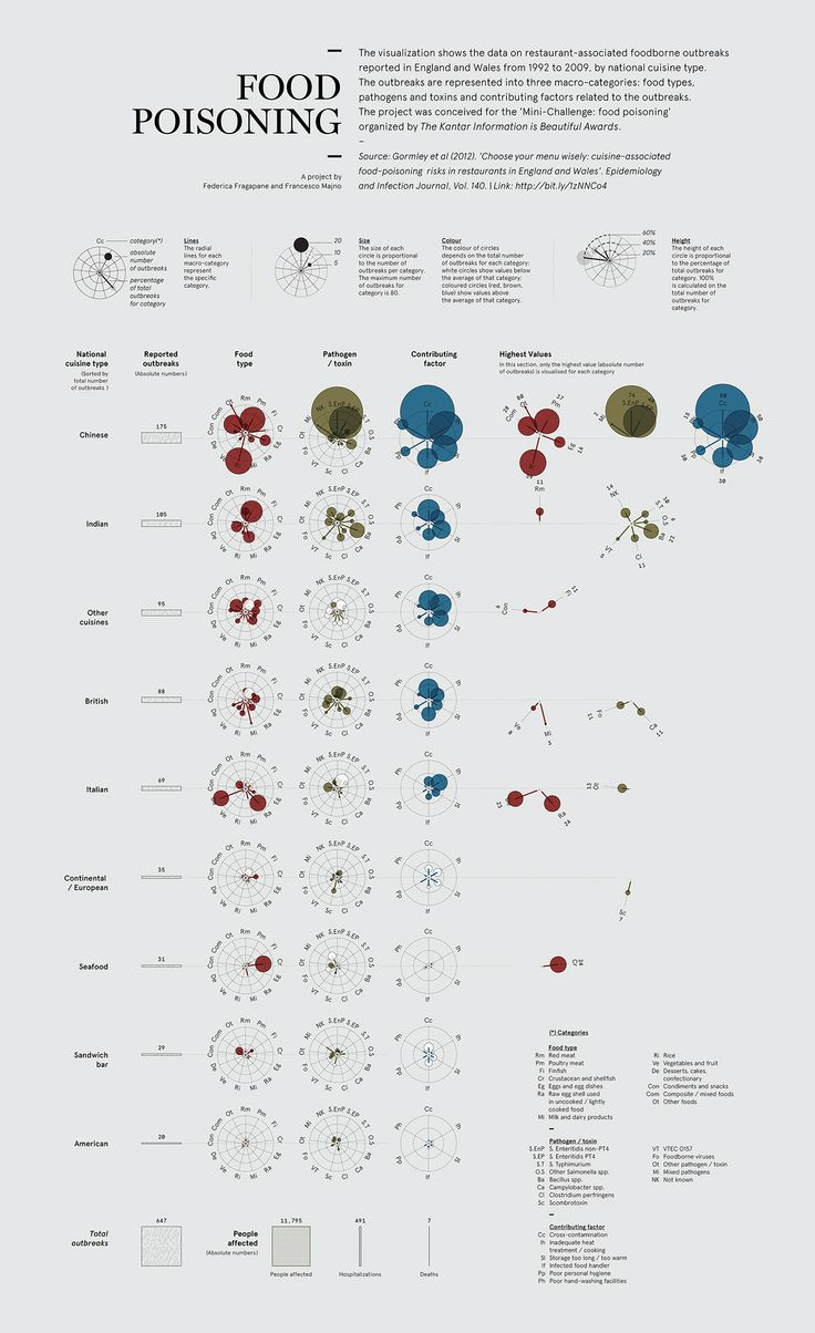 1000+ images about Data visualisation & infographics on
