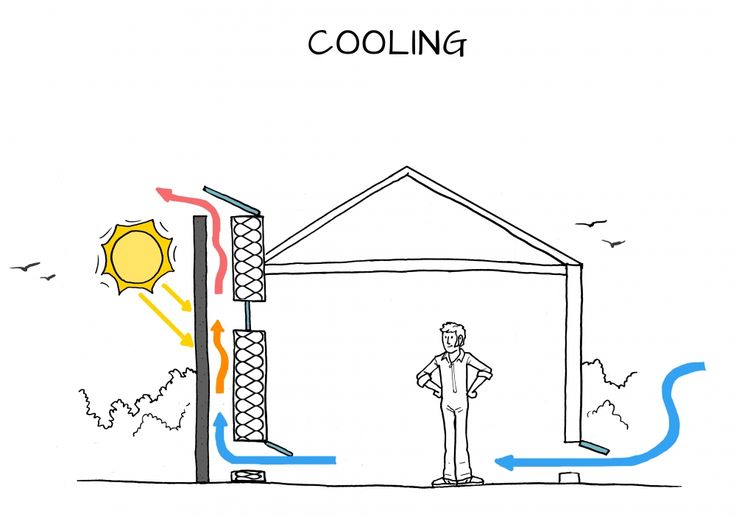 Solar chimneys can either heat or cool a space / this