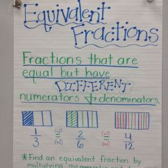 Frayer Model Diagram Automotive Electrical Wiring Diagrams Discover Basics And Learn To Fix Equivalent Fractions Anchor Chart | My Math Classroom Pinterest ...