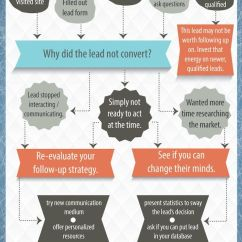 Confusing Process Flow Diagram 2003 Ford Explorer Radio Wiring 17 Best Ideas About Flowchart On Pinterest   Infographic, Design And Infographics