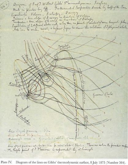 Plate IV Diagram of the lines on Gibbs thermodynamic surface 8 July 1875 Number 564