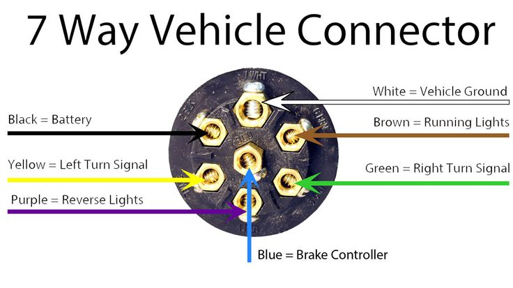 5 way trailer plug wiring diagram gmc viper winch guide - hitchanything.com | trailers pinterest