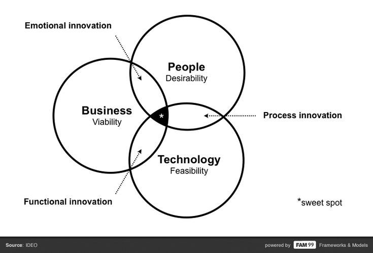 25+ best ideas about Innovation models on Pinterest