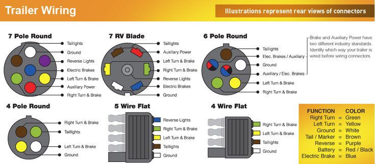wiring diagram for 7 pin flat trailer connector 1991 dodge alternator color code diagram, north american trailers ... | stuff pinterest