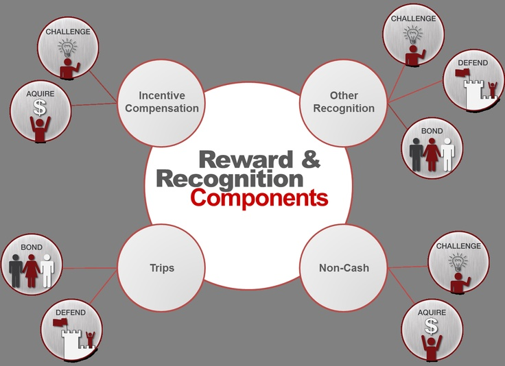 How To Developing A Reward And Recognition System Using