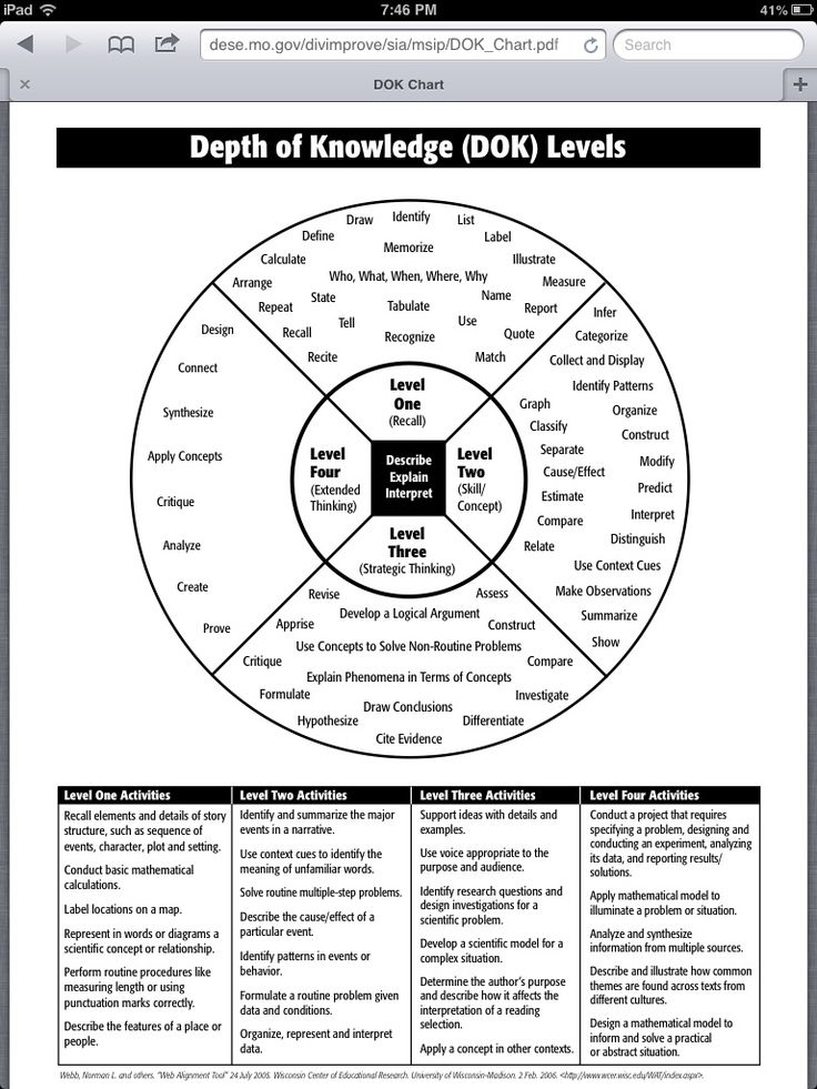 7 best 3rd Grade DOK images on Pinterest