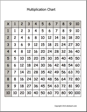 25+ best ideas about Multiplication chart on Pinterest