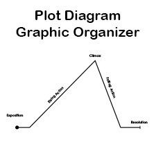 17 Best images about Graphic organizers on Pinterest