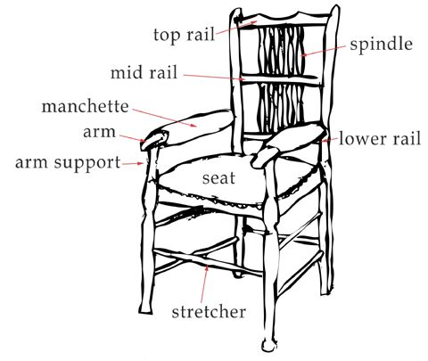 parts of a chair I love the word manchette  Hacks