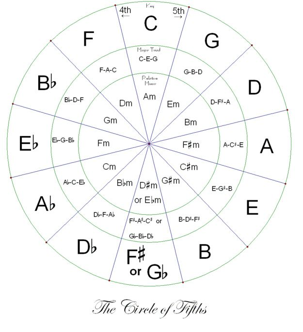 You've stared at the Wheel of Fifths but still don't