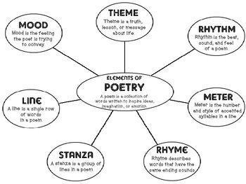 17 best ideas about Poetry Anchor Chart on Pinterest