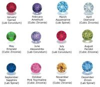 Birthstones Color and Meanings