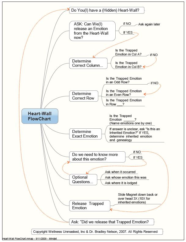 Emotion code flowchart  Healing D  Pinterest