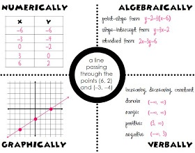 506 best images about Pre-Algebra on Pinterest