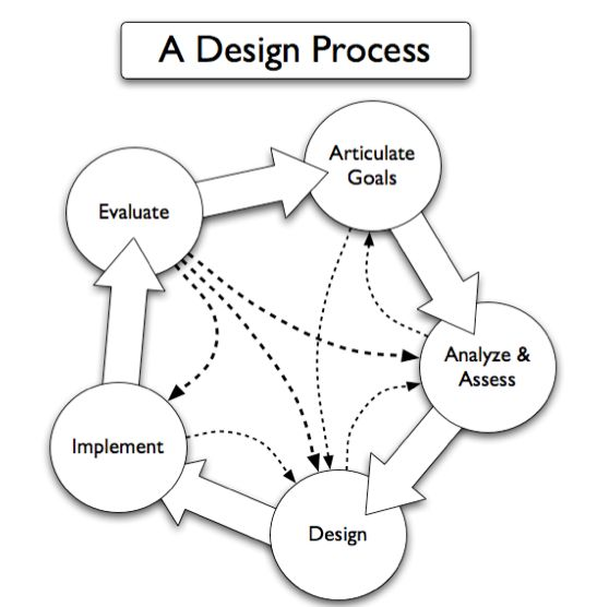 17 Best images about Permaculture Designs on Pinterest