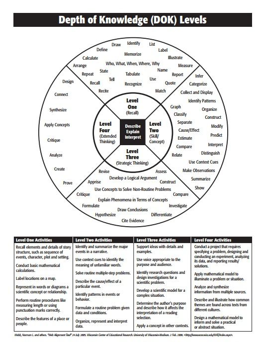 17+ best images about Webs DOK Common Core on Pinterest