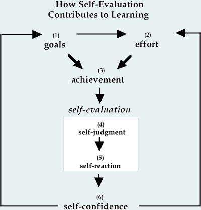 17 Best ideas about Student Self Evaluation on Pinterest