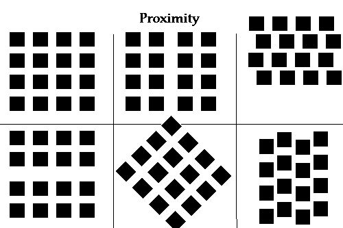 This image shows law of proximity. Because objects that