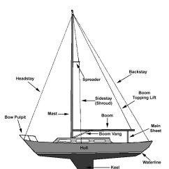 Hunter Sailboat Rigging Diagram 30 Kva Transformer Wiring Anatomy Of A | Hot And Wet Pinterest Sailboats