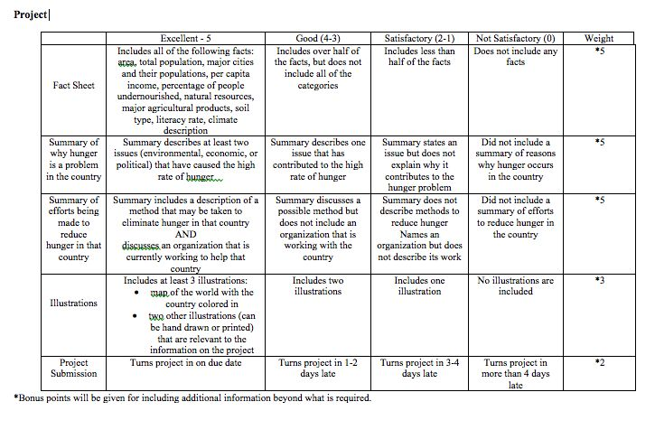 Country Project Rubric Google Search Social Studies