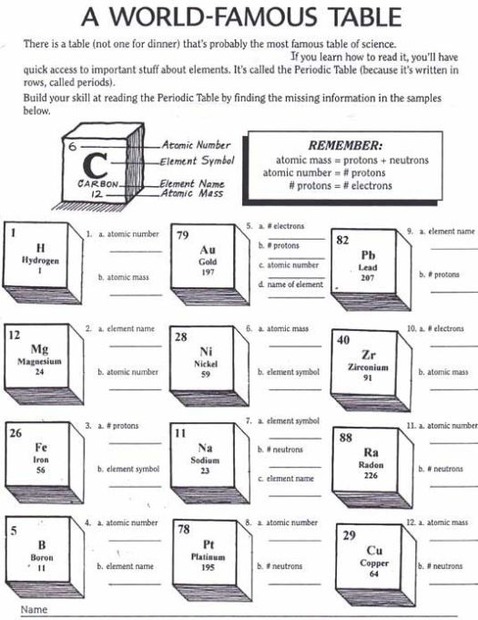 periodic table worksheet high school – High School Chemistry Worksheets