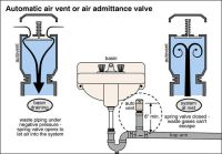 AAV.jpg air admittance vent for venting sink | Furniture ...