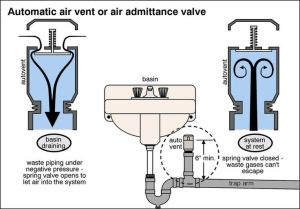 AAVjpg air admittance vent for venting sink | Furniture