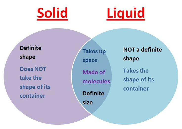 venn diagram states of matter