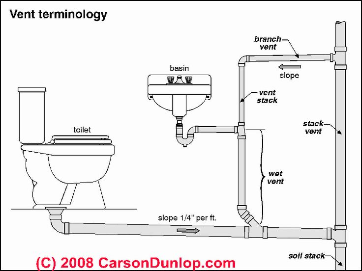 Plumbing vent terminology sketch (C) Carson Dunlop