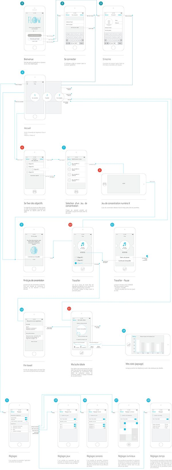 365 best images about Information Architecture, wireframe