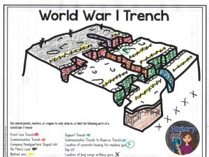 World War I Soldiers and Trench Life {PowerPoint,Guided
