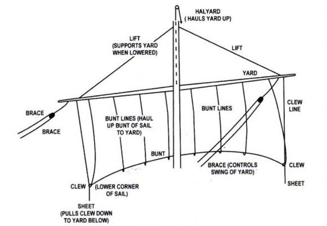 Battleship Arizona Diagram, Battleship, Free Engine Image