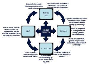 KPI diagram | KPI | Pinterest