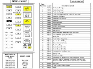 2000 Ford F650 Fuse Panel Diagram | 2000 FORD F650750