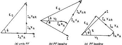 Phasor diagram of synchronous generator under three types