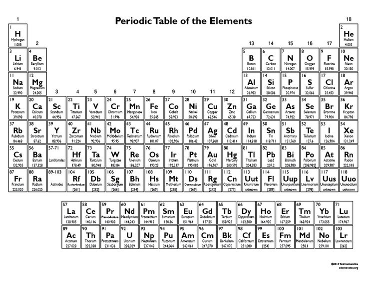 25+ best ideas about Periodic Table Chart on Pinterest