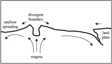 25+ best ideas about Divergent boundary on Pinterest