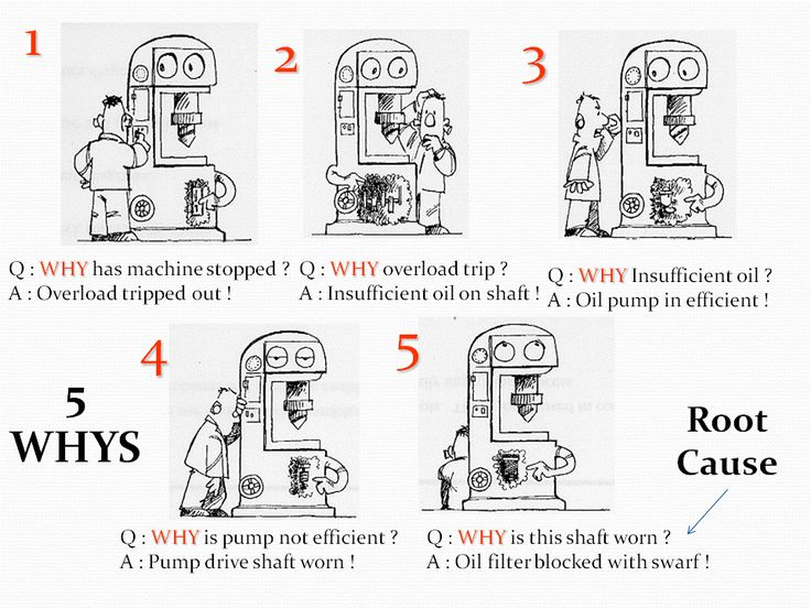5 Whys root cause analysis; Solving Root Cause not