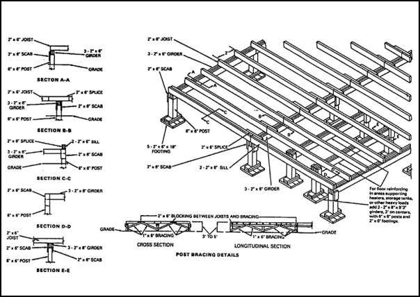 Figure 1-16. Floor-framing details (20-foot-wide building