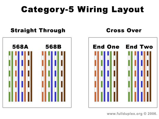Cat 5 Wire Diagram Ethernet: wiring diagram cat 5 cable at negarled.com