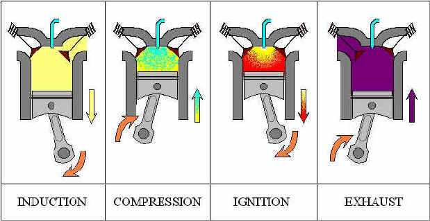 basic auto ignition wiring diagram 350 automatic transmission parts how a diesel engine works | engineering pinterest engine, and galleries