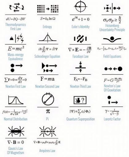 25+ best ideas about Physics Formulas on Pinterest