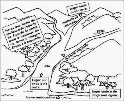 Patrícia Educadora: ♥ Hidrografia: as partes de um rio