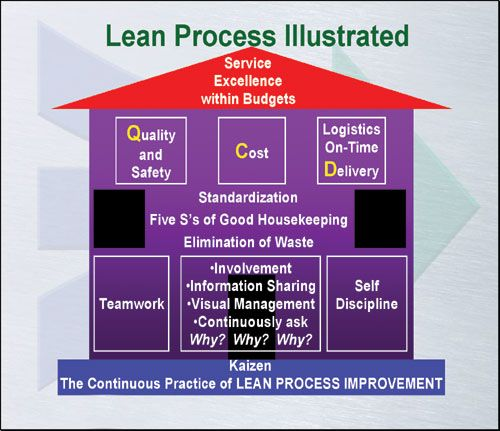 Pin Lean Production Diagram On Pinterest
