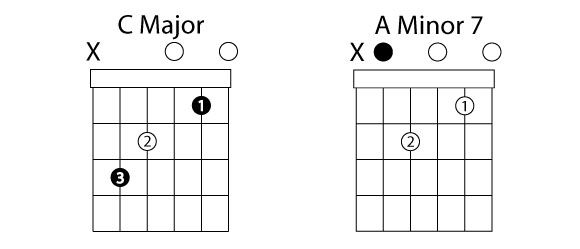 25+ Best Ideas about A Minor Guitar Chord on Pinterest